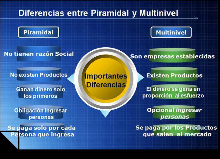 Diferencias entre un Negocio Piramidal y un Multinivel